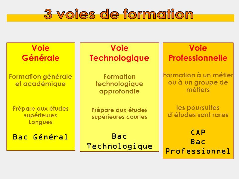 Voie Générale Formation générale et académique Prépare aux études supérieures Longues Bac Général Voie Technologique Formation technologique approfond