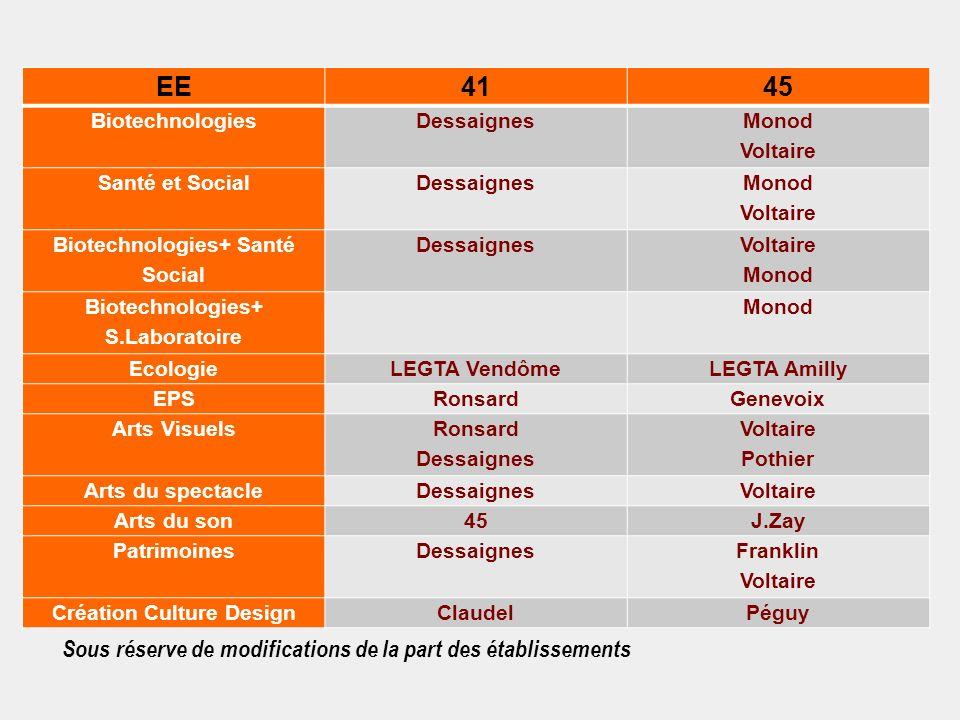 Sous réserve de modifications de la part des établissements EE4145 BiotechnologiesDessaignes Monod Voltaire Santé et SocialDessaignes Monod Voltaire B