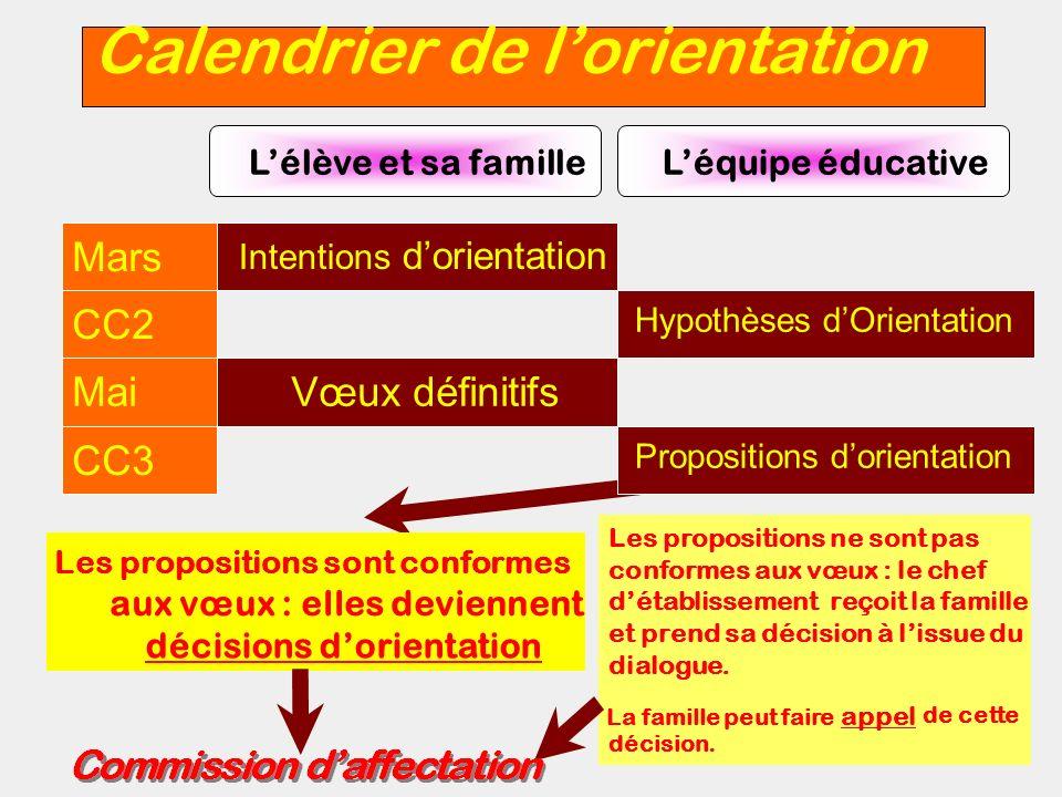 Calendrier de lorientation Propositions dorientation CC3 Vœux définitifsMai Hypothèses dOrientation CC2 Intentions dorientation Mars Lélève et sa fami