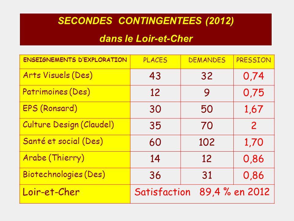 SECONDES CONTINGENTEES (2012) dans le Loir-et-Cher ENSEIGNEMENTS DEXPLORATION PLACESDEMANDESPRESSION Arts Visuels (Des) 43320,74 Patrimoines (Des) 129