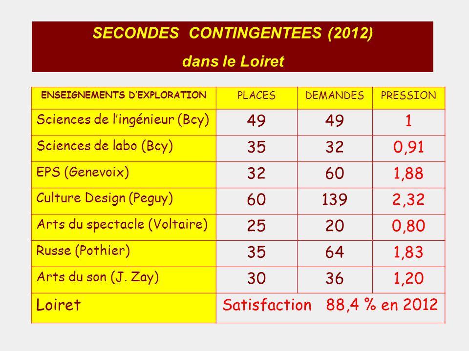 SECONDES CONTINGENTEES (2012) dans le Loiret ENSEIGNEMENTS DEXPLORATION PLACESDEMANDESPRESSION Sciences de lingénieur (Bcy) 49 1 Sciences de labo (Bcy