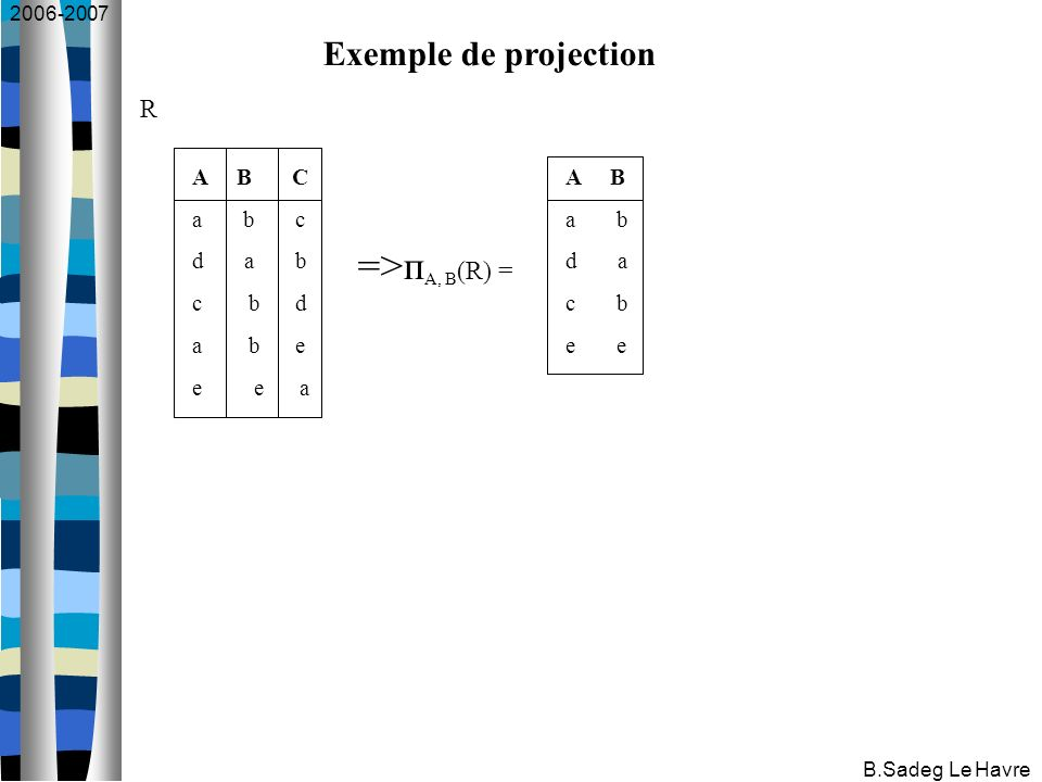 2006-2007 B.Sadeg Le Havre Exemple de projection A B C a b c d a b c b d a b e e e a A B a b d a c b e =>п A, B (R) = R