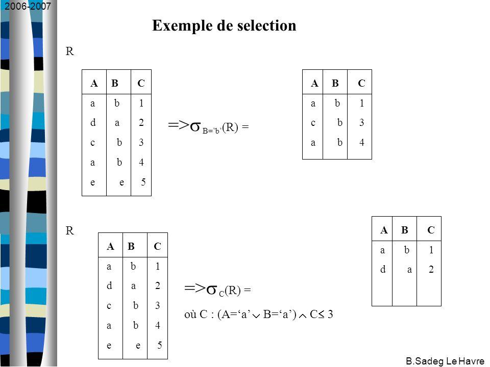 2006-2007 B.Sadeg Le Havre Exemple de selection A B C a b 1 d a 2 c b 3 a b 4 e e 5 => B=b (R) = R A B C a b 1 d a 2 c b 3 a b 4 e e 5 => C (R) = où C : (A=a B=a) C 3 R A B C a b 1 d a 2 A B C a b 1 c b 3 a b 4