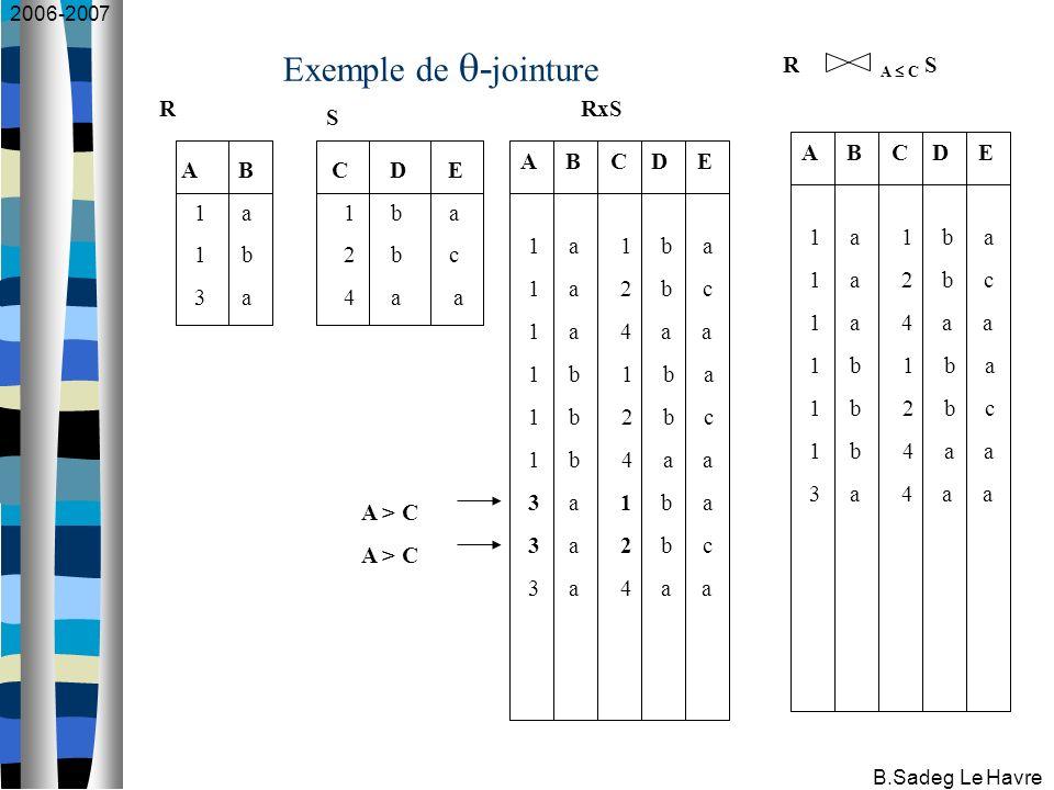 2006-2007 B.Sadeg Le Havre Exemple de - jointure A B 1 a 1 b 3 a C D E 1 b a 2 b c 4 a a R S A B C D E 1 a 1 b a 1 a 2 b c 1 a 4 a a 1 b 1 b a 1 b 2 b c 1 b 4 a a 3 a 1 b a 3 a 2 b c 3 a 4 a a A B C D E 1 a 1 b a 1 a 2 b c 1 a 4 a a 1 b 1 b a 1 b 2 b c 1 b 4 a a 3 a 4 a a A > C RxS R A C S
