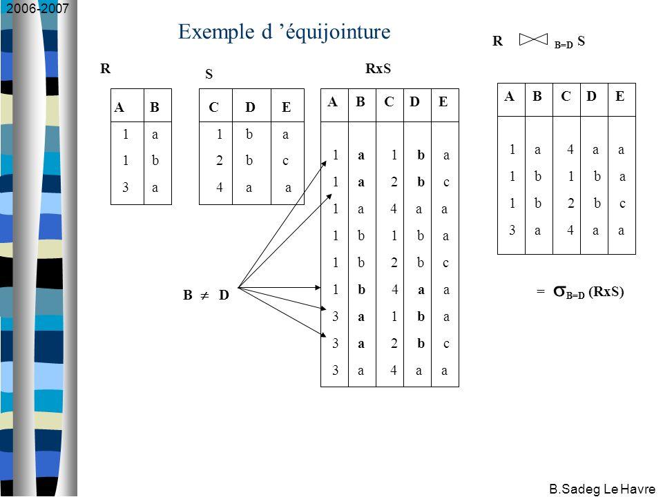 2006-2007 B.Sadeg Le Havre Exemple d équijointure A B 1 a 1 b 3 a C D E 1 b a 2 b c 4 a a R S A B C D E 1 a 1 b a 1 a 2 b c 1 a 4 a a 1 b 1 b a 1 b 2 b c 1 b 4 a a 3 a 1 b a 3 a 2 b c 3 a 4 a a A B C D E 1 a 4 a a 1 b 1 b a 1 b 2 b c 3 a 4 a a RxS R B=D S B D = B=D (RxS)