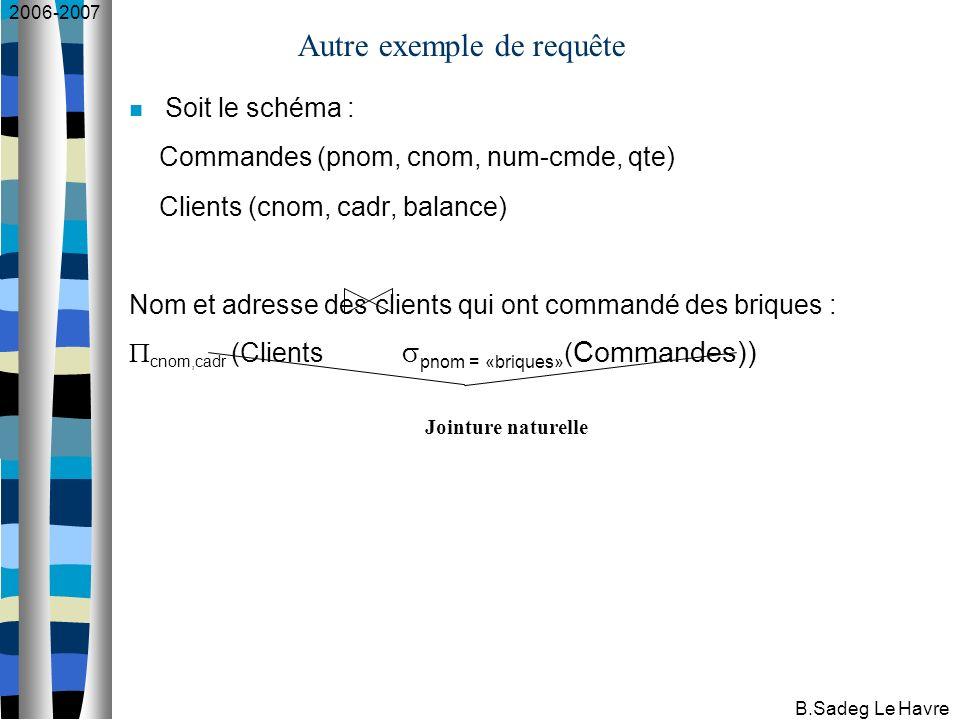 2006-2007 B.Sadeg Le Havre Autre exemple de requête Soit le schéma : Commandes (pnom, cnom, num-cmde, qte) Clients (cnom, cadr, balance) Nom et adresse des clients qui ont commandé des briques : cnom,cadr (Clients pnom = «briques» ( Commandes)) Jointure naturelle