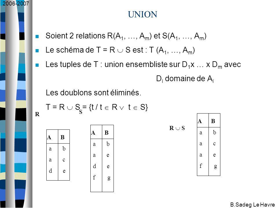2006-2007 B.Sadeg Le Havre UNION Soient 2 relations R(A 1, …, A m ) et S(A 1, …, A m ) Le schéma de T = R S est : T (A 1, …, A m ) Les tuples de T : union ensembliste sur D 1 x … x D m avec D i domaine de A i Les doublons sont éliminés.