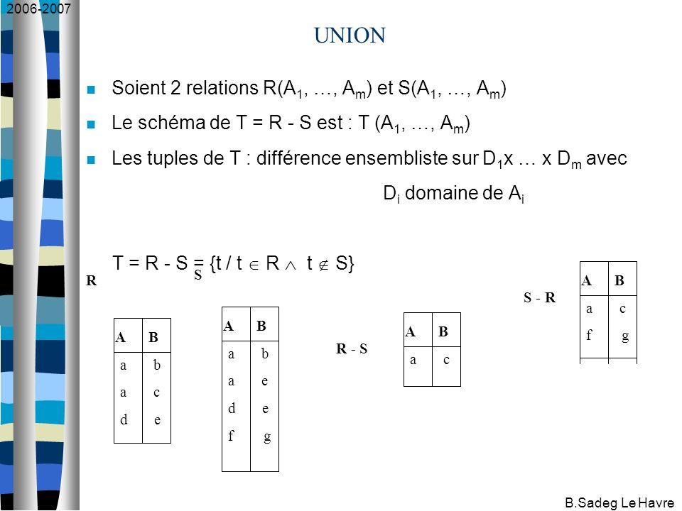 2006-2007 B.Sadeg Le Havre UNION A B a b a c d e A B a b a e d e f g R S A B a c R - S Soient 2 relations R(A 1, …, A m ) et S(A 1, …, A m ) Le schéma de T = R - S est : T (A 1, …, A m ) Les tuples de T : différence ensembliste sur D 1 x … x D m avec D i domaine de A i T = R - S = {t / t R t S} A B a c f g S - R