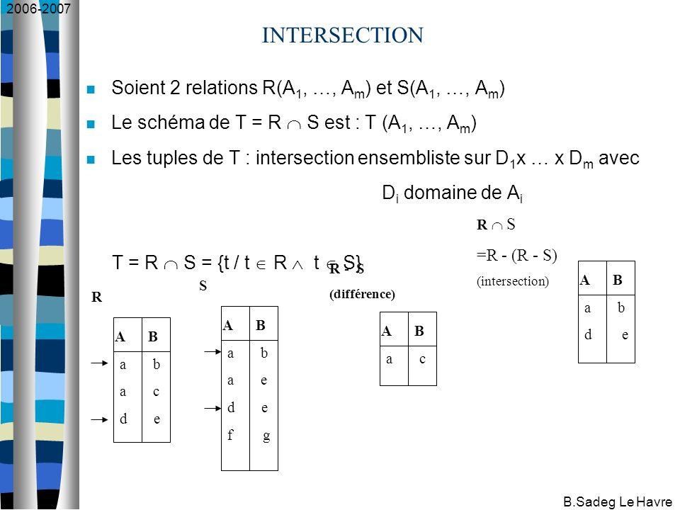 2006-2007 B.Sadeg Le Havre INTERSECTION A B a b a c d e A B a b a e d e f g R S A B a c R - S (différence) A B a b d e R S =R - (R - S) (intersection) Soient 2 relations R(A 1, …, A m ) et S(A 1, …, A m ) Le schéma de T = R S est : T (A 1, …, A m ) Les tuples de T : intersection ensembliste sur D 1 x … x D m avec D i domaine de A i T = R S = {t / t R t S}