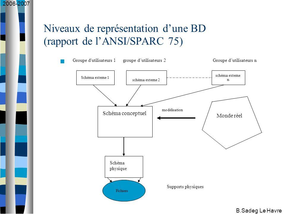 2006-2007 B.Sadeg Le Havre Niveaux de représentation dune BD (rapport de lANSI/SPARC 75) Schéma externe 1 schéma externe 2 schéma externe n Schéma conceptuel Schéma physique Fichiers Monde réel modélisation Supports physiques Groupe d utilisateurs 1 groupe dutilisateurs 2Groupe dutilisateurs n