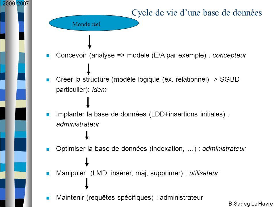 2006-2007 B.Sadeg Le Havre Cycle de vie dune base de données Concevoir (analyse => modèle (E/A par exemple) : concepteur Créer la structure (modèle logique (ex.