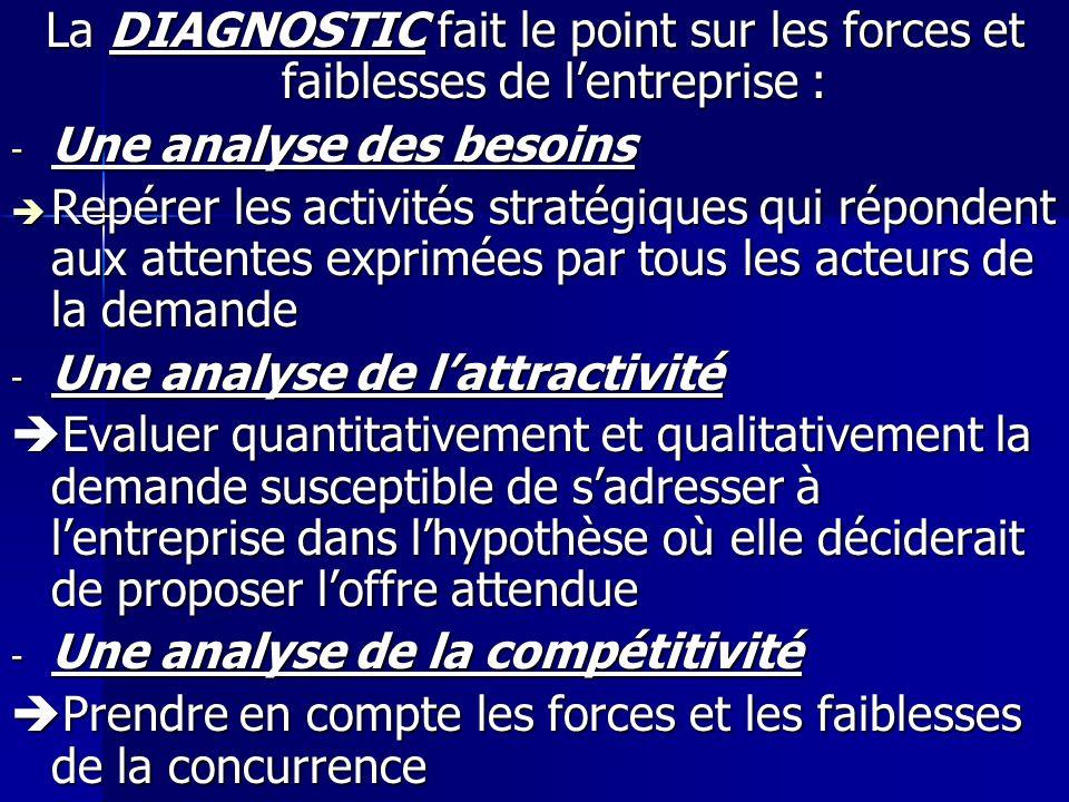 La DIAGNOSTIC fait le point sur les forces et faiblesses de lentreprise : - Une analyse des besoins Repérer les activités stratégiques qui répondent a