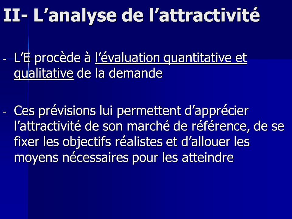 II- Lanalyse de lattractivité - LE procède à lévaluation quantitative et qualitative de la demande - Ces prévisions lui permettent dapprécier lattract