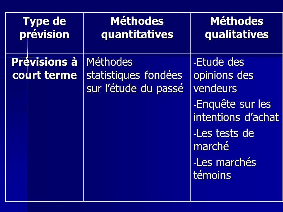Type de prévision Méthodes quantitatives Méthodes qualitatives Prévisions à court terme Méthodes statistiques fondées sur létude du passé - Etude des