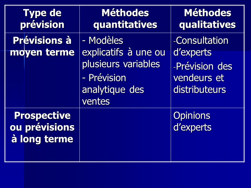 Type de prévision Méthodes quantitatives Méthodes qualitatives Prévisions à moyen terme - Modèles explicatifs à une ou plusieurs variables - Prévision