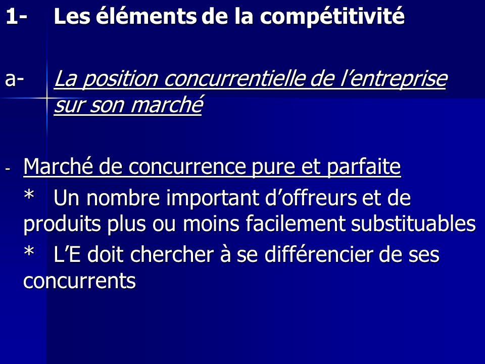 1-Les éléments de la compétitivité a-La position concurrentielle de lentreprise sur son marché - Marché de concurrence pure et parfaite *Un nombre imp