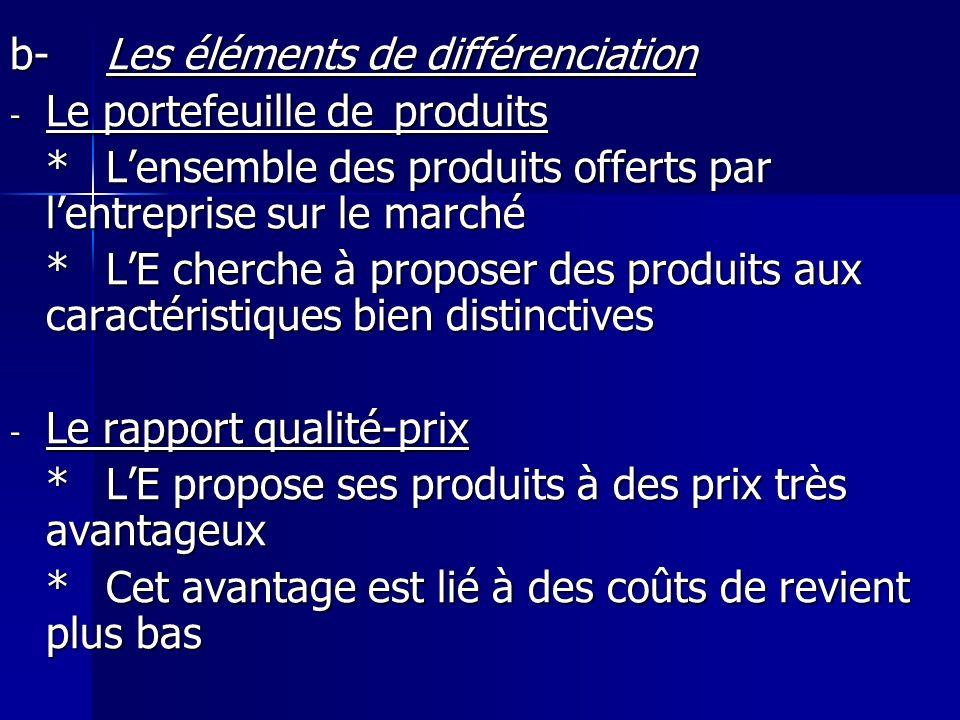 b-Les éléments de différenciation - Le portefeuille de produits *Lensemble des produits offerts par lentreprise sur le marché *LE cherche à proposer d
