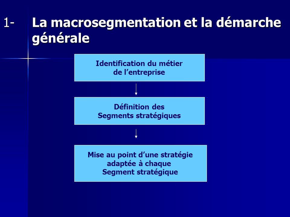 1-La macrosegmentation et la démarche générale Identification du métier de lentreprise Définition des Segments stratégiques Mise au point dune stratég