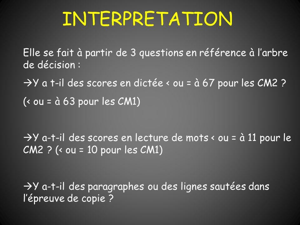 INTERPRETATION Elle se fait à partir de 3 questions en référence à larbre de décision : Y a t-il des scores en dictée < ou = à 67 pour les CM2 ? (< ou