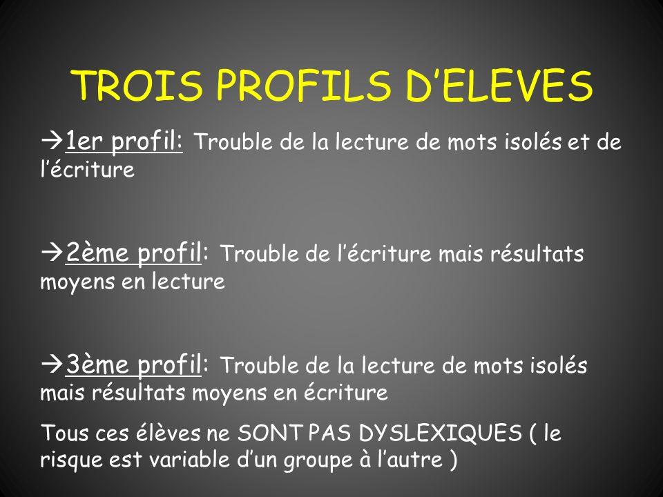 TROIS PROFILS DELEVES 1er profil: Trouble de la lecture de mots isolés et de lécriture 2ème profil: Trouble de lécriture mais résultats moyens en lect