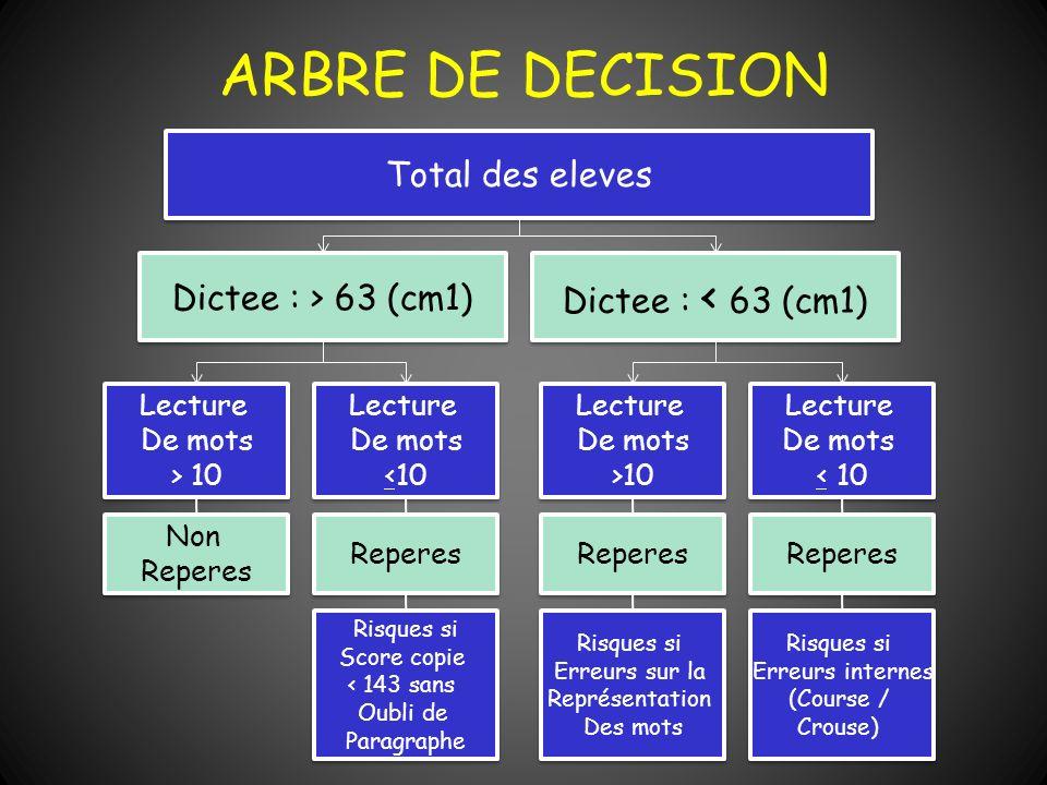 ARBRE DE DECISION Total des eleves Dictee : < 63 (cm1) Dictee : > 63 (cm1) Lecture De mots > 10 Lecture De mots > 10 Lecture De mots <10 Lecture De mo