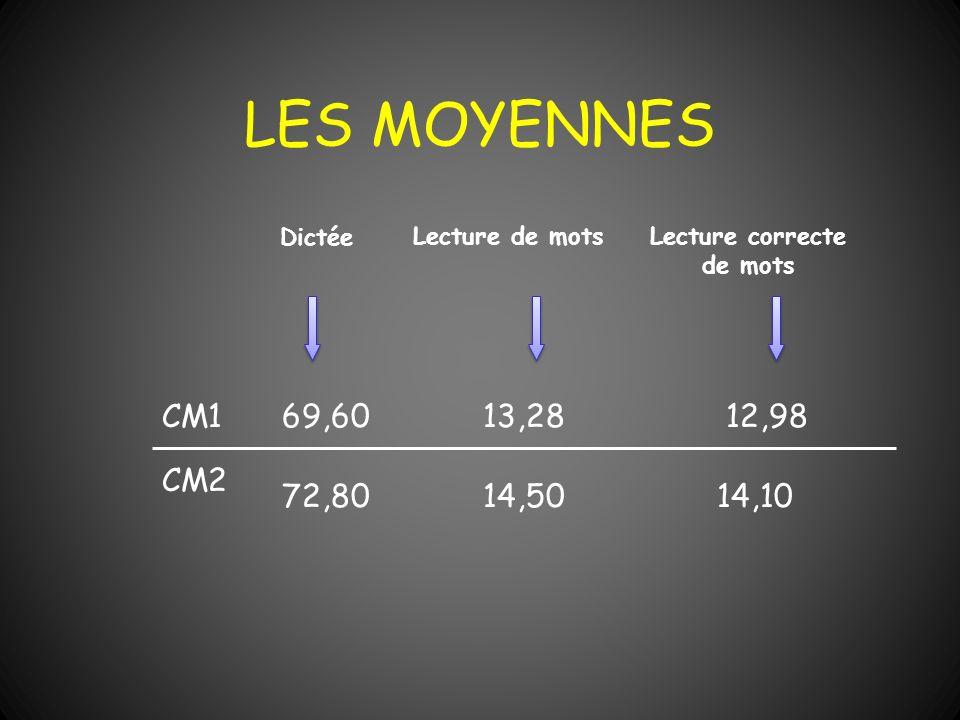 LES MOYENNES Dictée Lecture de motsLecture correcte de mots CM1 CM2 69,60 13,28 12,98 72,80 14,50 14,10