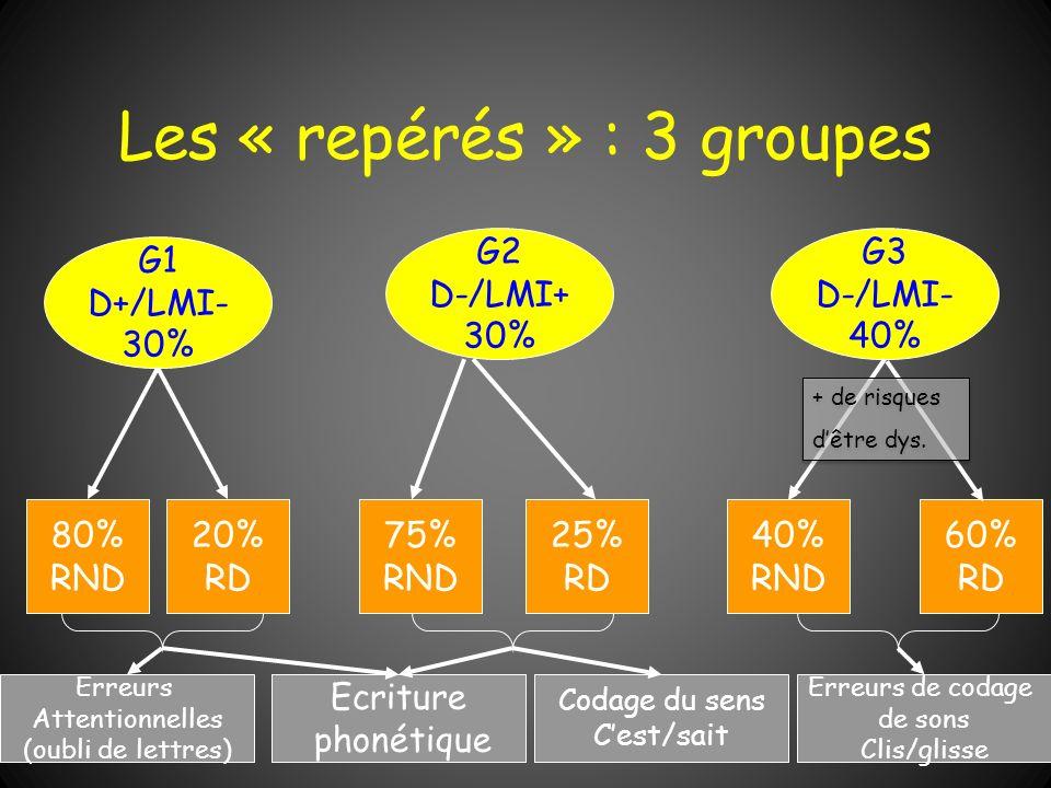Les « repérés » : 3 groupes G3 D-/LMI- 40% G1 D+/LMI- 30% 40% RND 60% RD 75% RND 25% RD 80% RND 20% RD G2 D-/LMI+ 30% Erreurs de codage de sons Clis/g