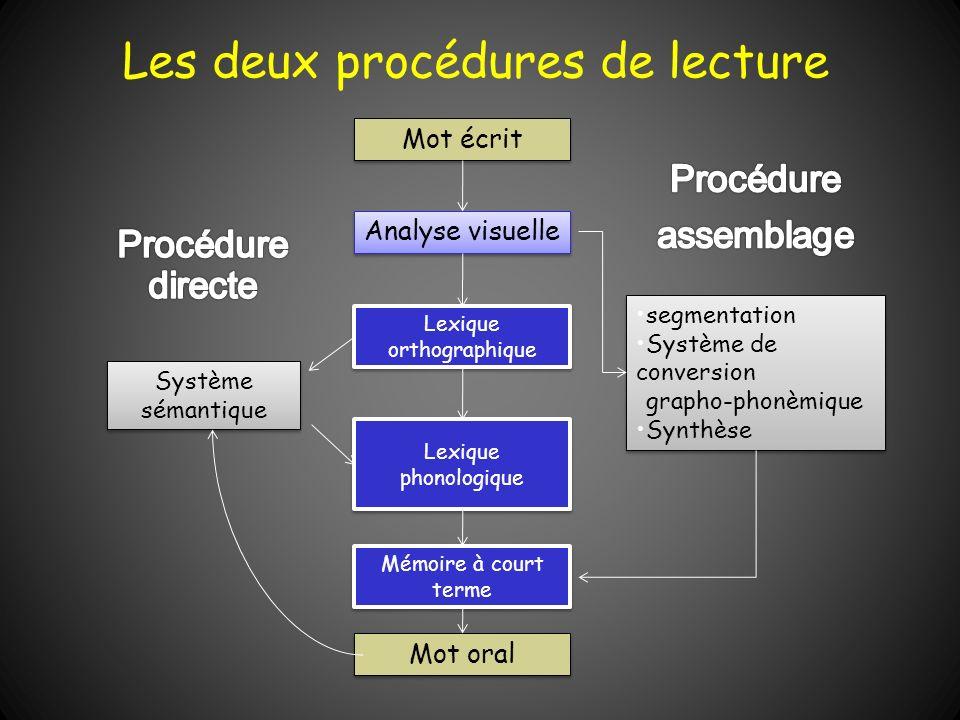 Lexique orthographique Lexique orthographique Mot oral Analyse visuelle Mémoire à court terme Système sémantique Système sémantique Lexique phonologiq