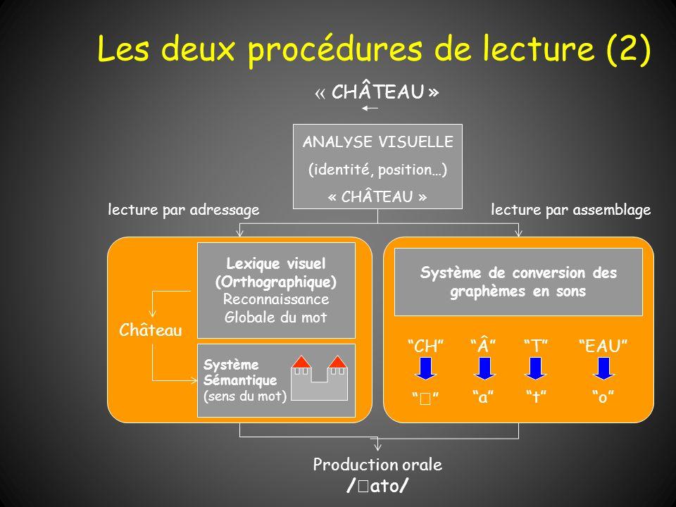 Les deux procédures de lecture (2) « CHÂTEAU » ANALYSE VISUELLE (identité, position…) « CHÂTEAU » Production orale / ato/ lecture par adressagelecture
