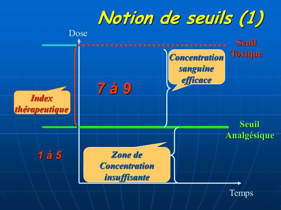 Dose Temps SeuilAnalgésique SeuilToxique Concentrationsanguineefficace Zone de Concentration insuffisanteIndexthérapeutique Notion de seuils (1) 7 à 9