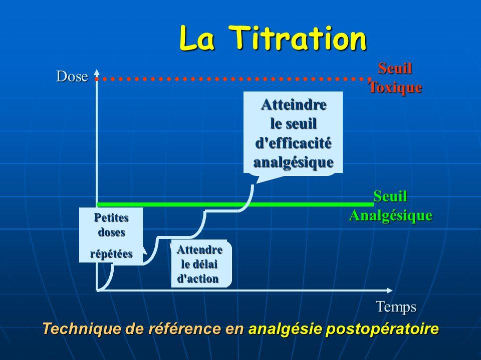 La Titration La Titration Dose Temps SeuilAnalgésiqueSeuilToxique Petites doses répétées Attendre le délai d'action Atteindre le seuil d'efficacitéana