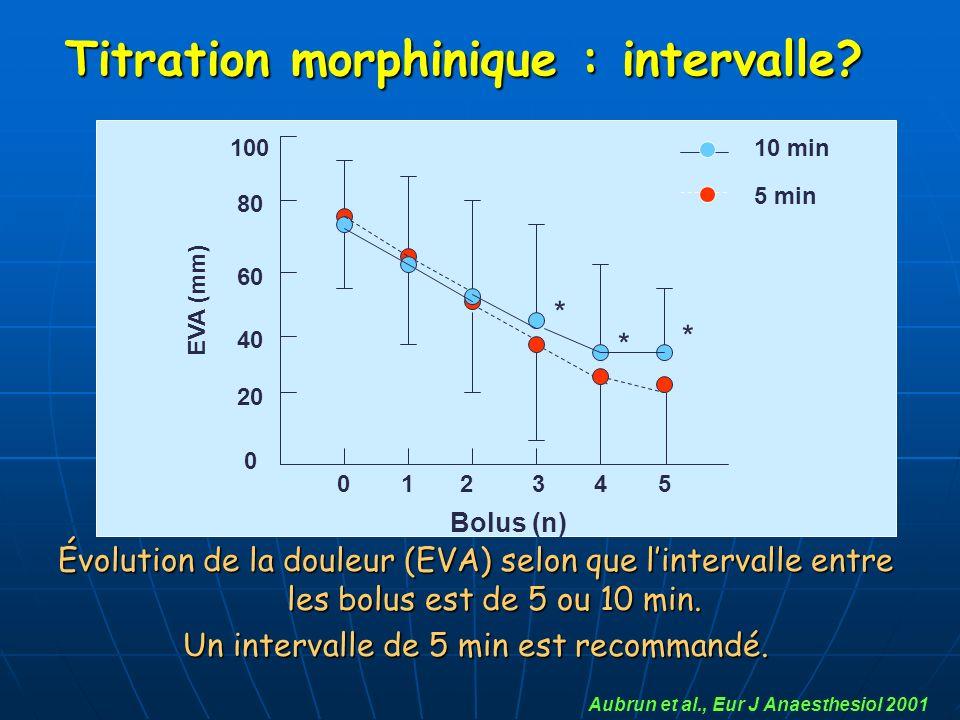 Évolution de la douleur (EVA) selon que lintervalle entre les bolus est de 5 ou 10 min. Un intervalle de 5 min est recommandé. Aubrun et al., Eur J An