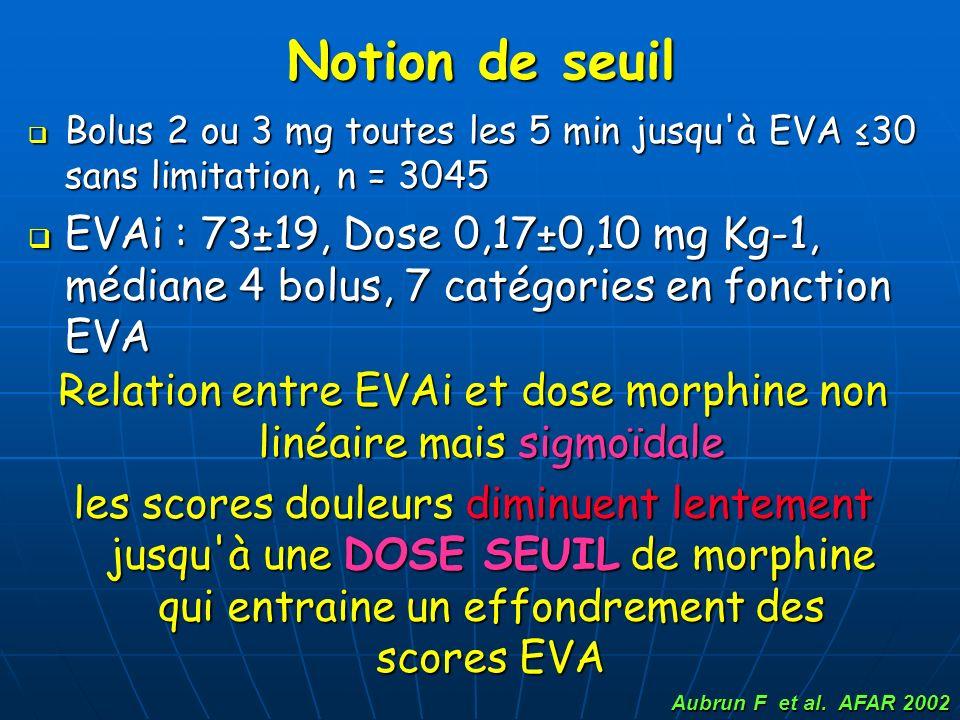 Notion de seuil Bolus 2 ou 3 mg toutes les 5 min jusqu'à EVA 30 sans limitation, n = 3045 Bolus 2 ou 3 mg toutes les 5 min jusqu'à EVA 30 sans limitat