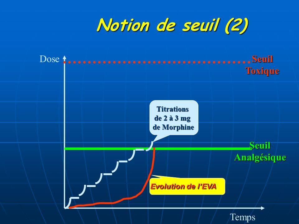 Temps DoseSeuilAnalgésiqueSeuilToxiqueTitrations de 2 à 3 mg de Morphine Notion de seuil (2) Evolution de lEVA
