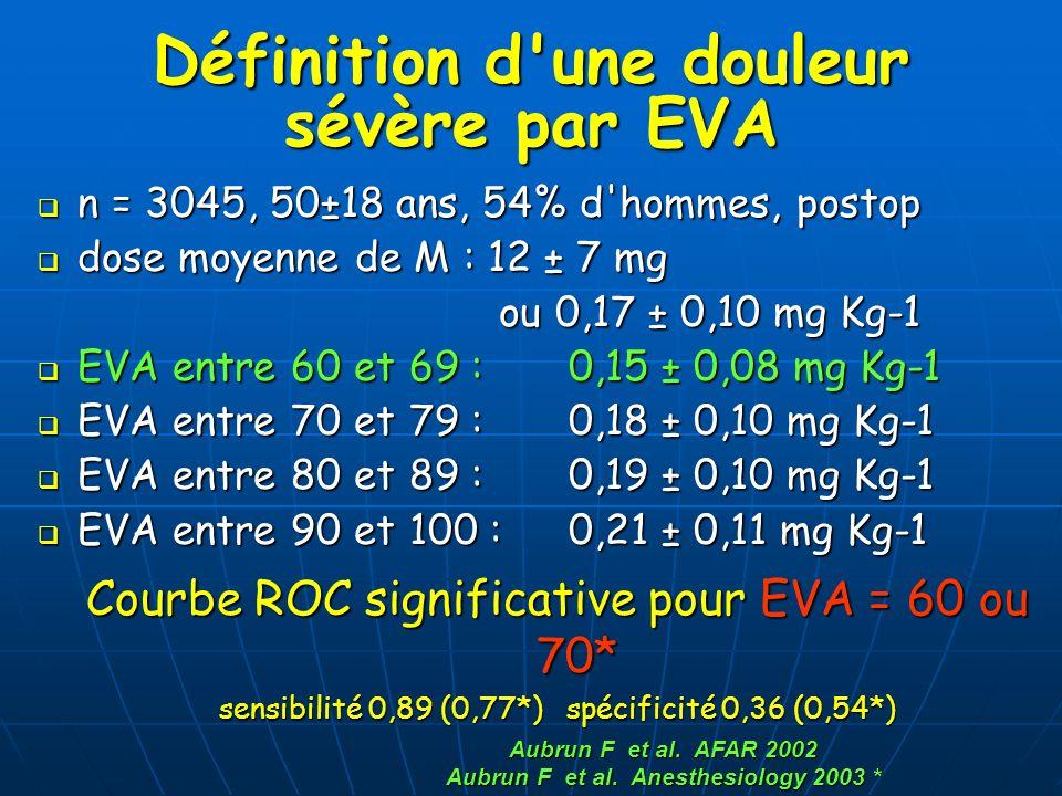 Définition d'une douleur sévère par EVA n = 3045, 50±18 ans, 54% d'hommes, postop n = 3045, 50±18 ans, 54% d'hommes, postop dose moyenne de M : 12 ± 7