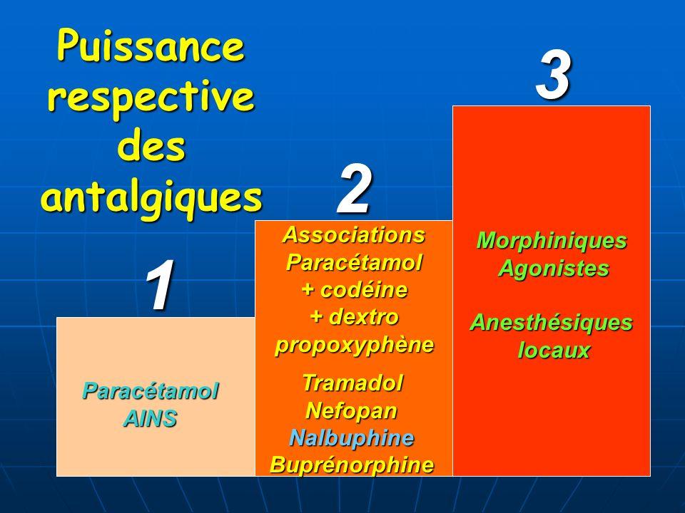 Puissance respective des antalgiques ParacétamolAINS AssociationsParacétamol + codéine + dextro propoxyphène TramadolNefopanNalbuphineBuprénorphine Mo
