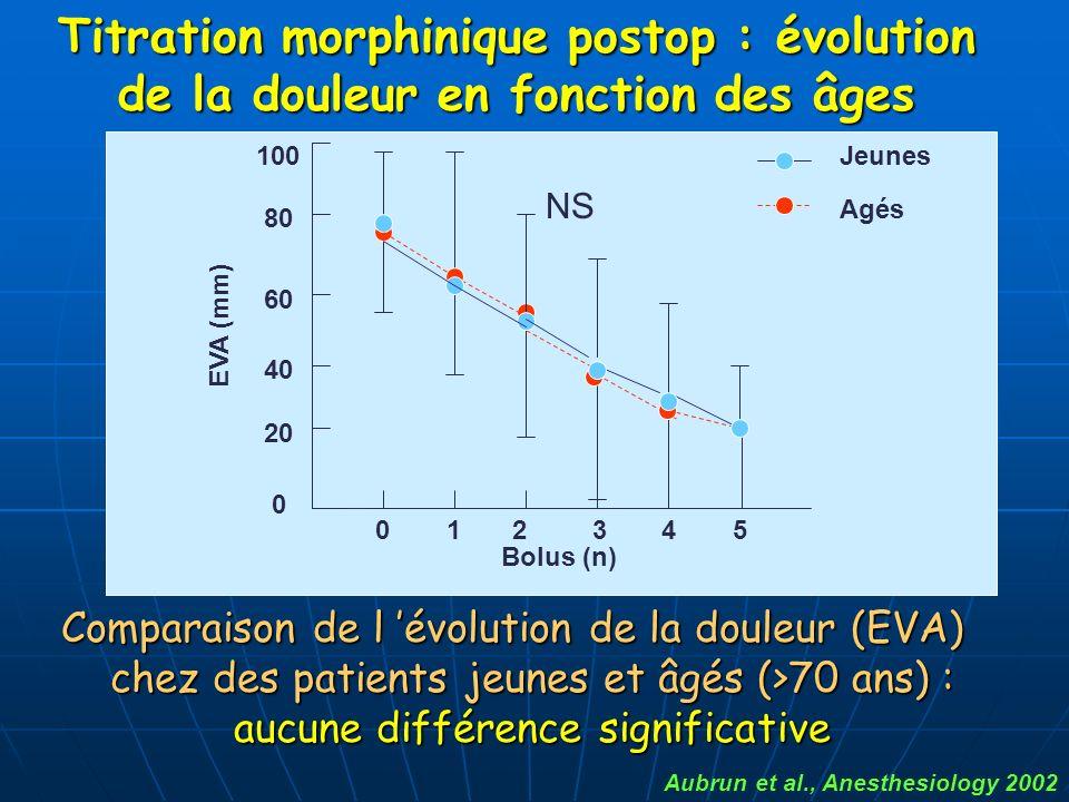 Comparaison de l évolution de la douleur (EVA) chez des patients jeunes et âgés (>70 ans) : aucune différence significative Aubrun et al., Anesthesiol