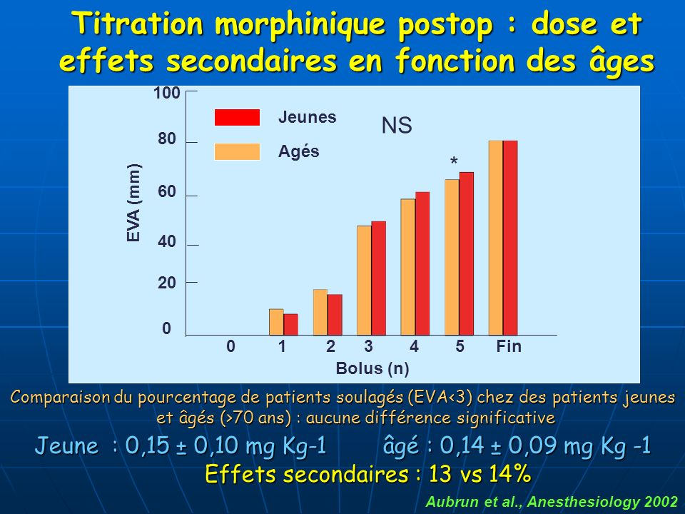 Comparaison du pourcentage de patients soulagés (EVA 70 ans) : aucune différence significative Aubrun et al., Anesthesiology 2002 Jeunes Agés 345102 8