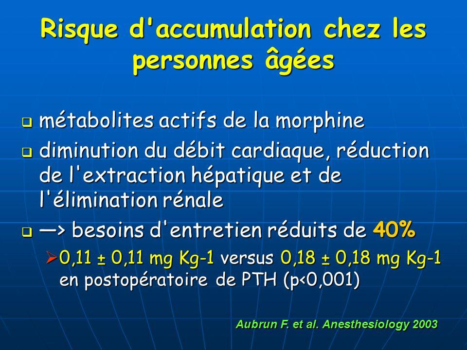 Risque d'accumulation chez les personnes âgées métabolites actifs de la morphine métabolites actifs de la morphine diminution du débit cardiaque, rédu
