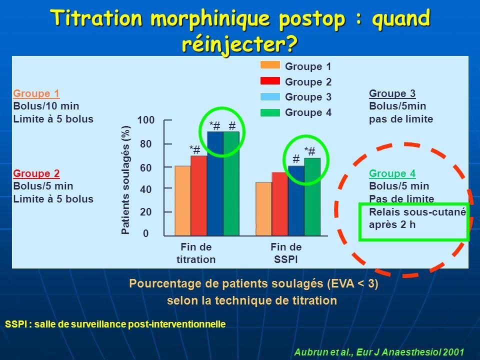Aubrun et al., Eur J Anaesthesiol 2001 Groupe 1 Bolus/10 min Limite à 5 bolus Groupe 2 Bolus/5 min Limite à 5 bolus Pourcentage de patients soulagés (