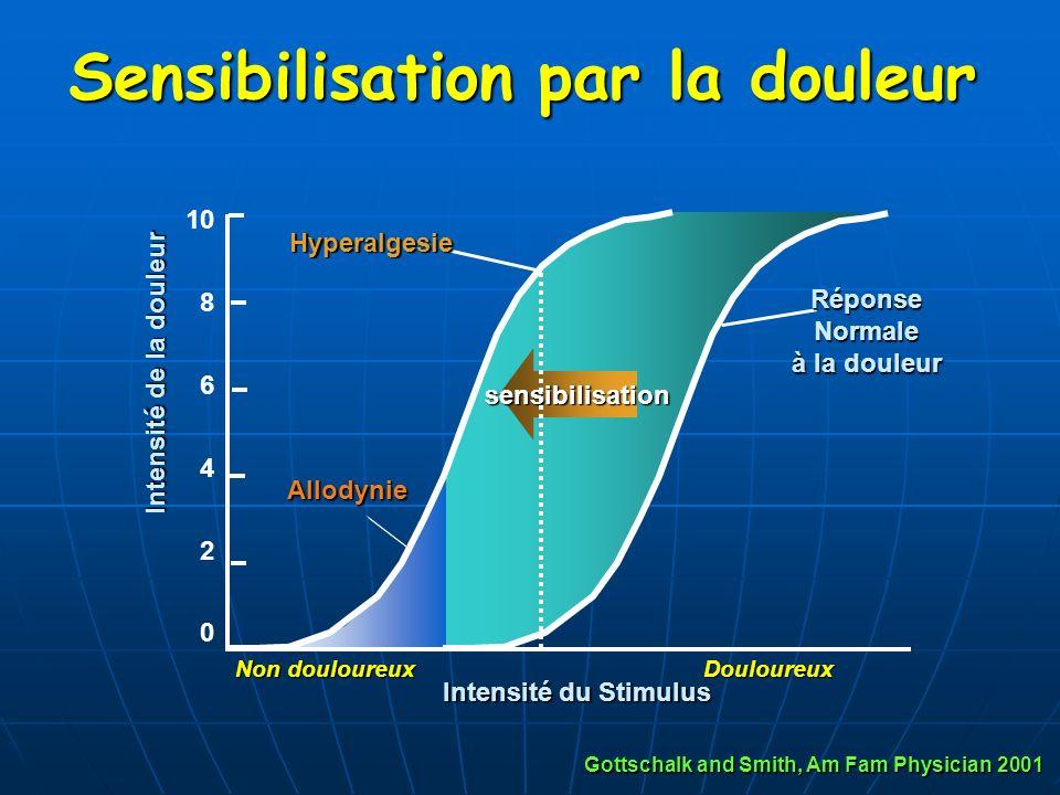 Sensibilisation par la douleur sensibilisation Intensité de la douleur 10 8 6 4 2 0 Intensité du Stimulus RéponseNormale à la douleur Allodynie Hypera