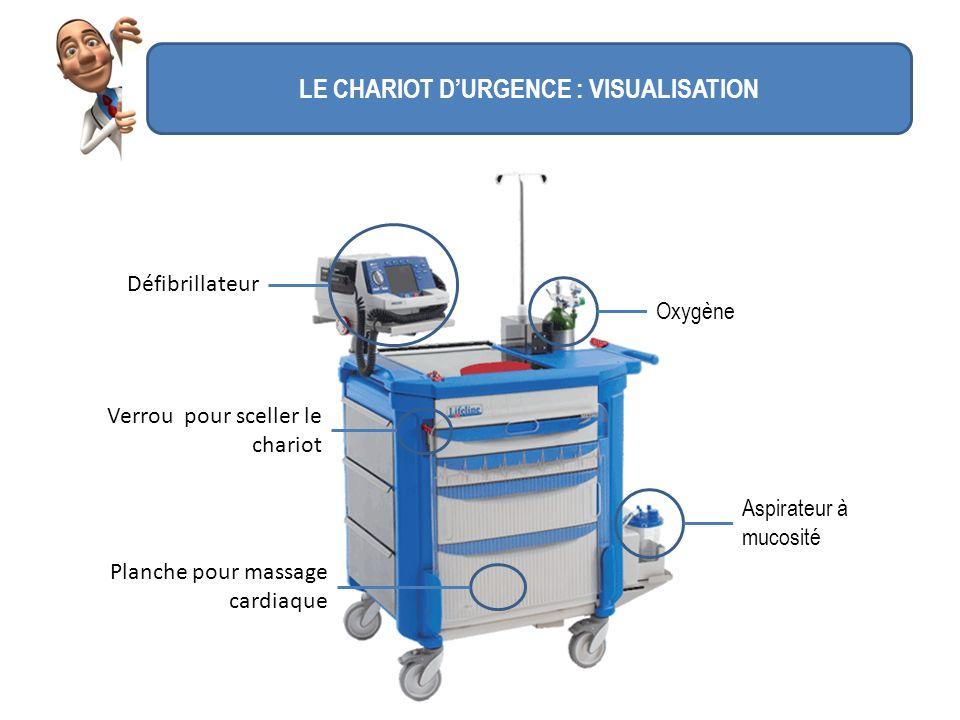 LE CHARIOT DURGENCE : VISUALISATION Oxygène Aspirateur à mucosité Défibrillateur Verrou pour sceller le chariot Planche pour massage cardiaque