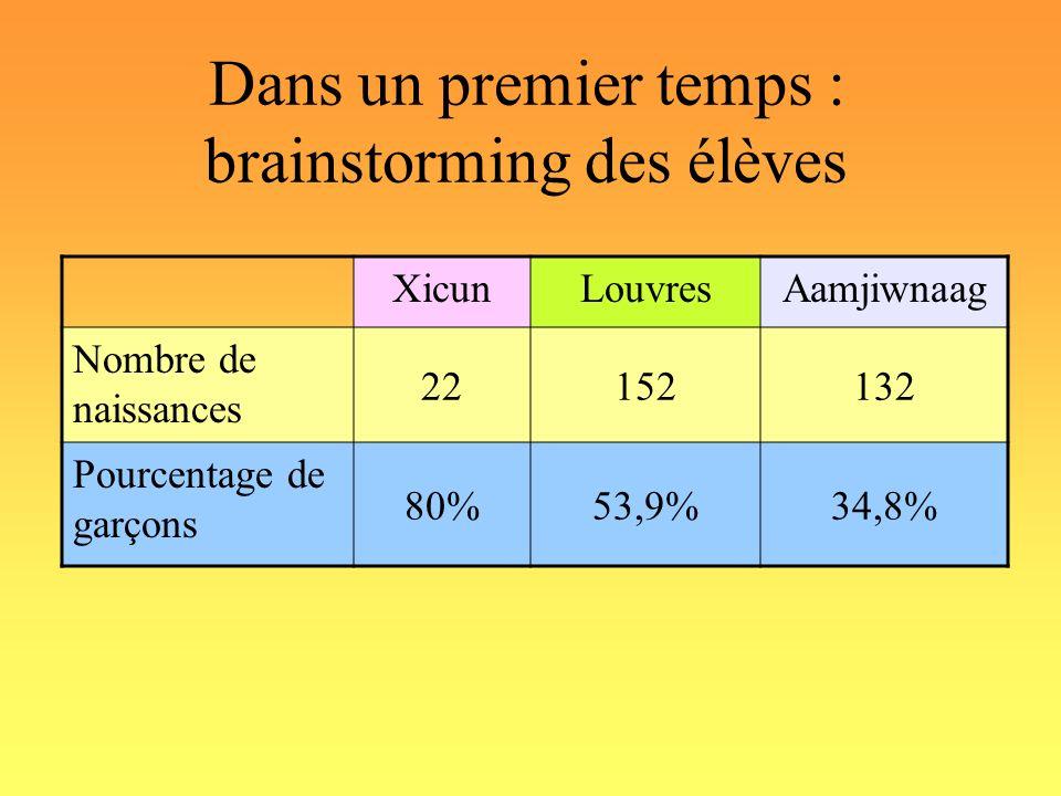 Dans un premier temps : brainstorming des élèves XicunLouvresAamjiwnaag Nombre de naissances 22152132 Pourcentage de garçons 80%53,9%34,8%