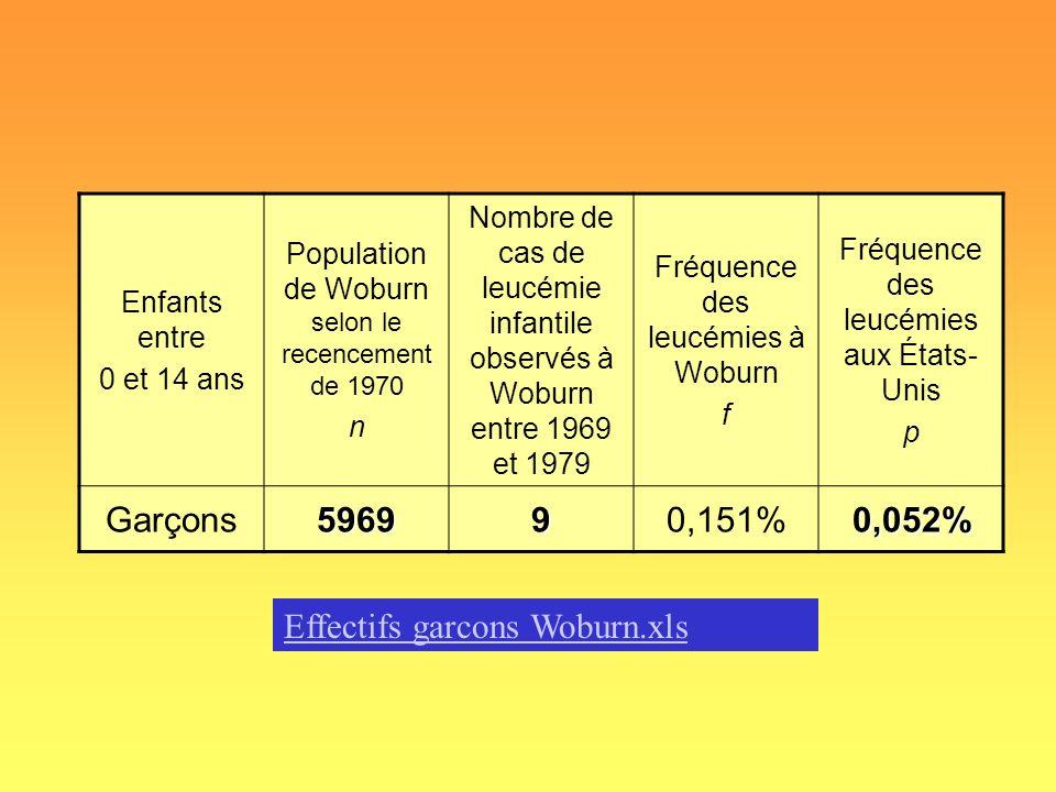 Enfants entre 0 et 14 ans Population de Woburn selon le recencement de 1970 n Nombre de cas de leucémie infantile observés à Woburn entre 1969 et 1979