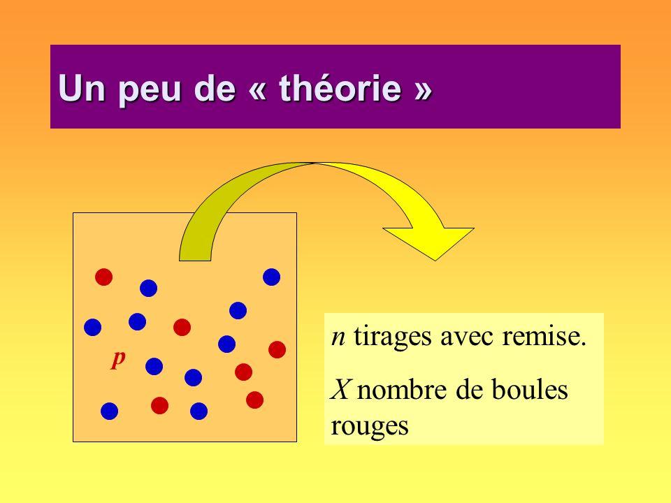 Un peu de « théorie » p n tirages avec remise. X nombre de boules rouges