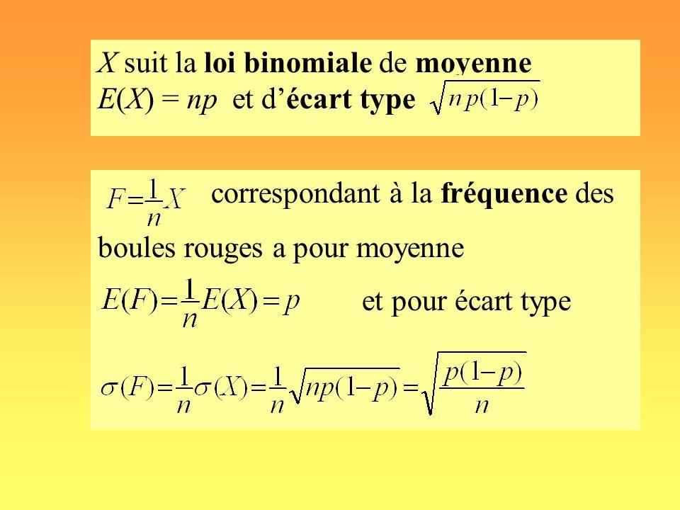 correspondant à la fréquence des boules rouges a pour moyenne et pour écart type X suit la loi binomiale de moyenne E(X) = np et décart type