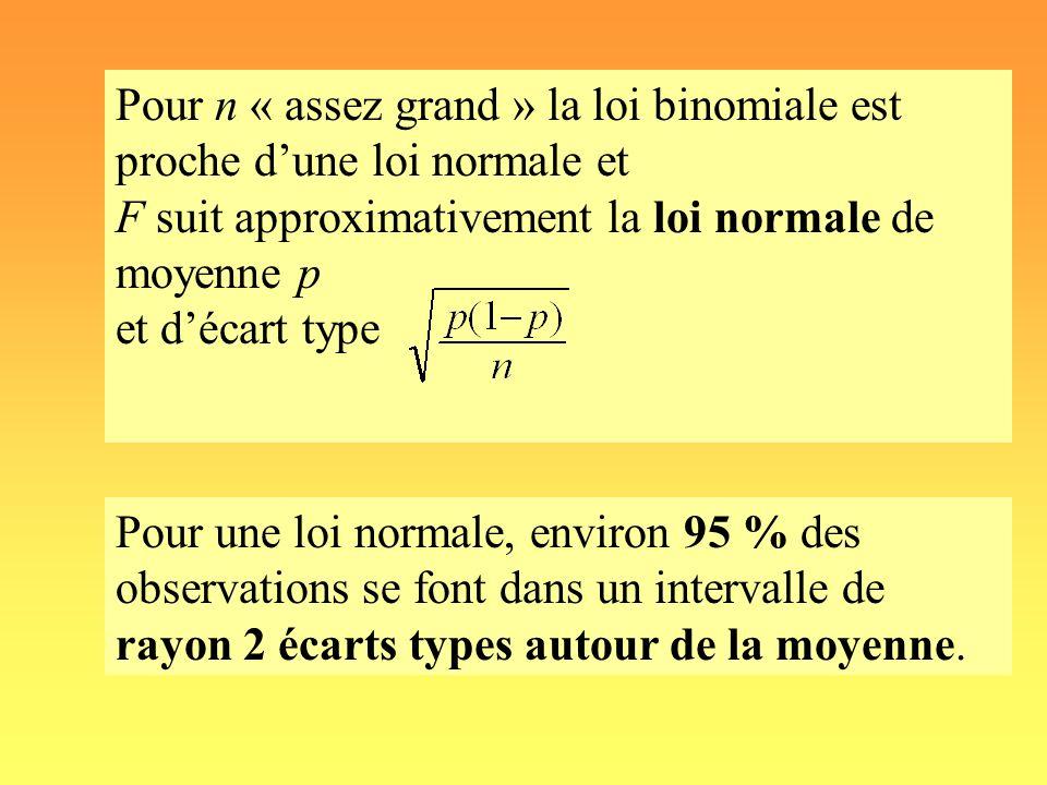 Pour n « assez grand » la loi binomiale est proche dune loi normale et F suit approximativement la loi normale de moyenne p et décart type Pour une lo