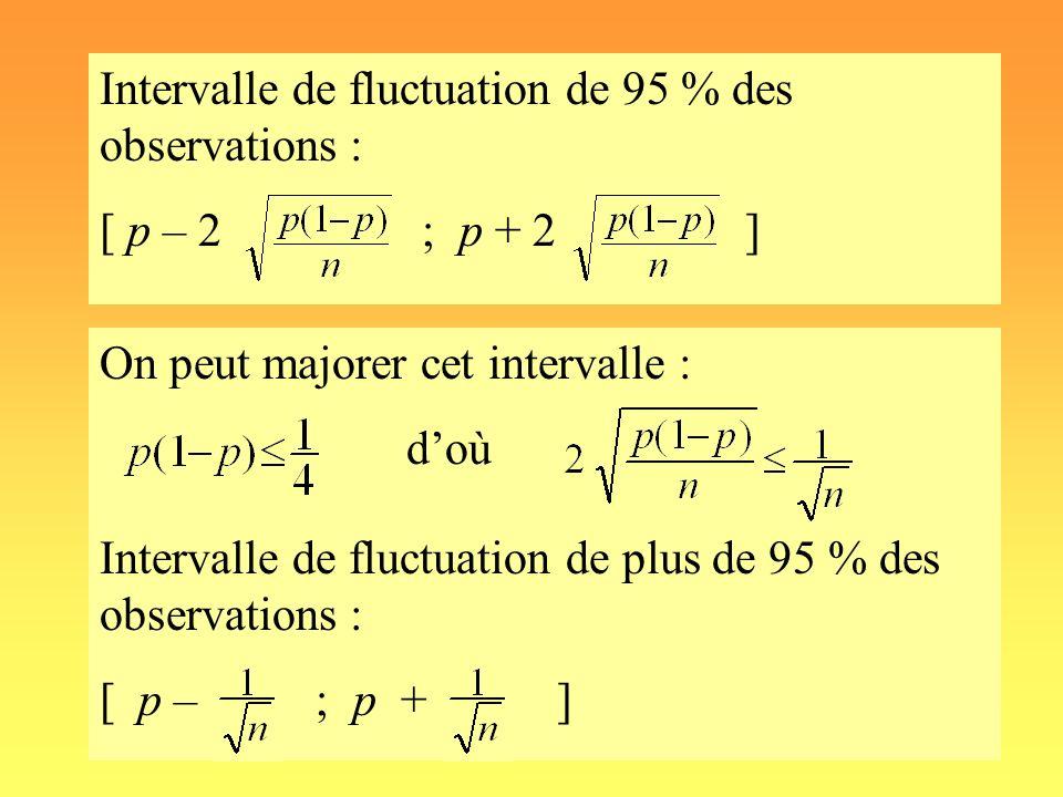 Intervalle de fluctuation de 95 % des observations : [ p – 2 ; p + 2 ] On peut majorer cet intervalle : doù Intervalle de fluctuation de plus de 95 %