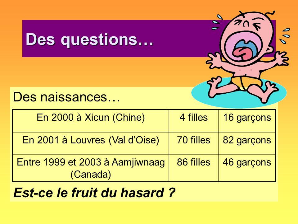 Des questions… Des naissances… Est-ce le fruit du hasard ? En 2000 à Xicun (Chine)4 filles16 garçons En 2001 à Louvres (Val dOise)70 filles82 garçons