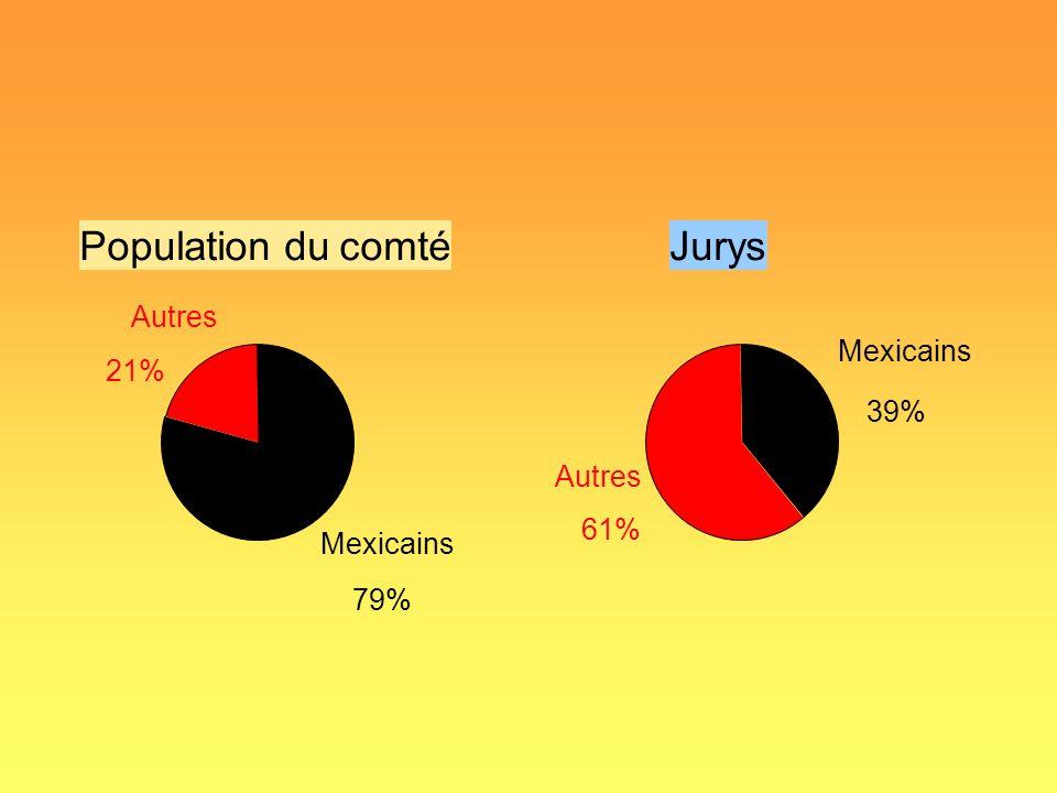 Jurys Mexicains 39% Autres 61% Population du comté Mexicains 79% Autres 21%